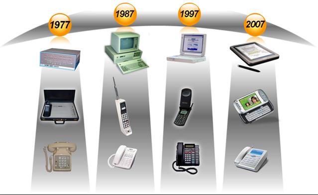 Perkembangan Teknologi Saat Ini