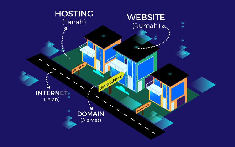 Apa Itu Domain dan Hosting?
